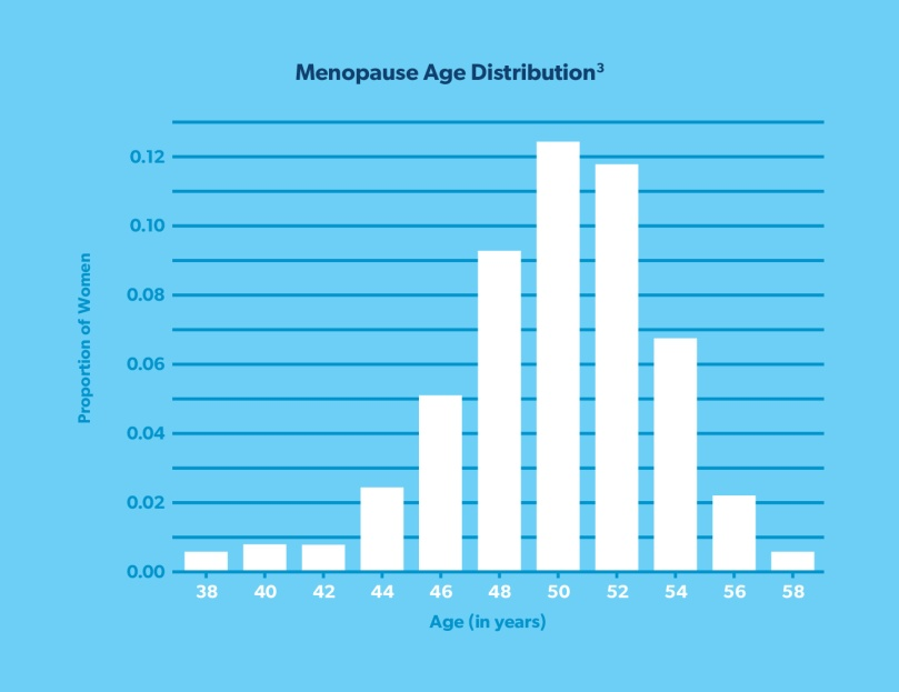 menopause-age-distribution-chart
