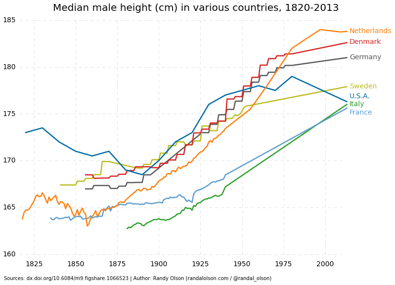 historical-median-male-height